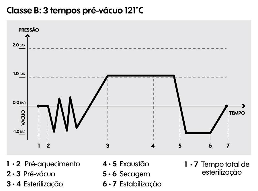 Classe B: 121°C