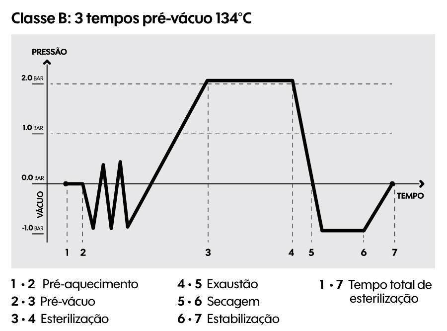 Classe B: 134°C