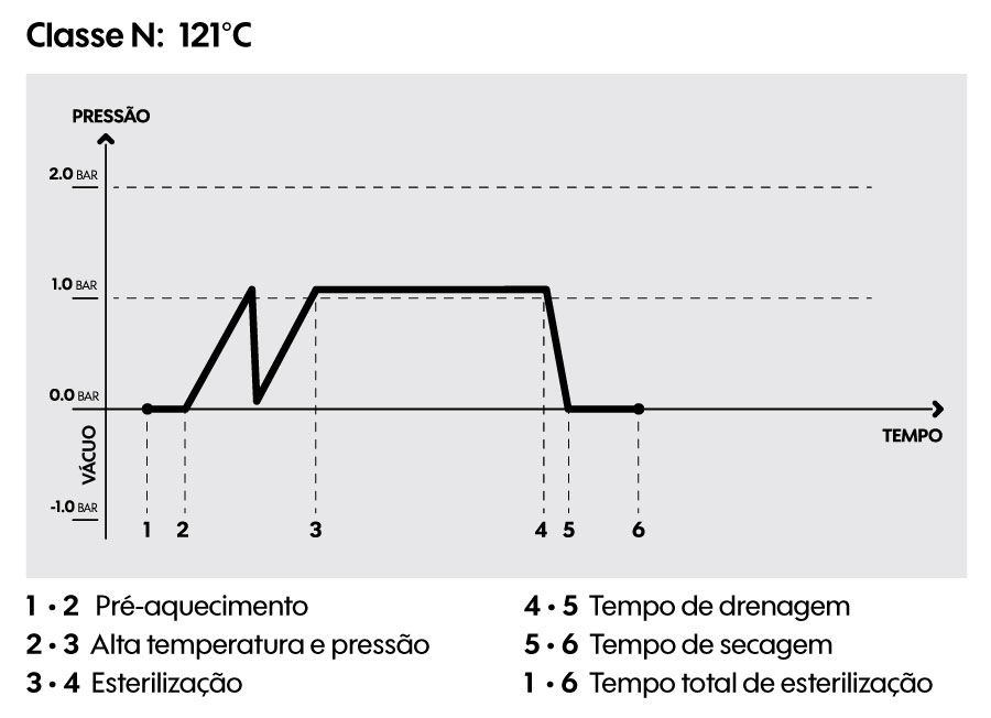 Classe N: 121°C