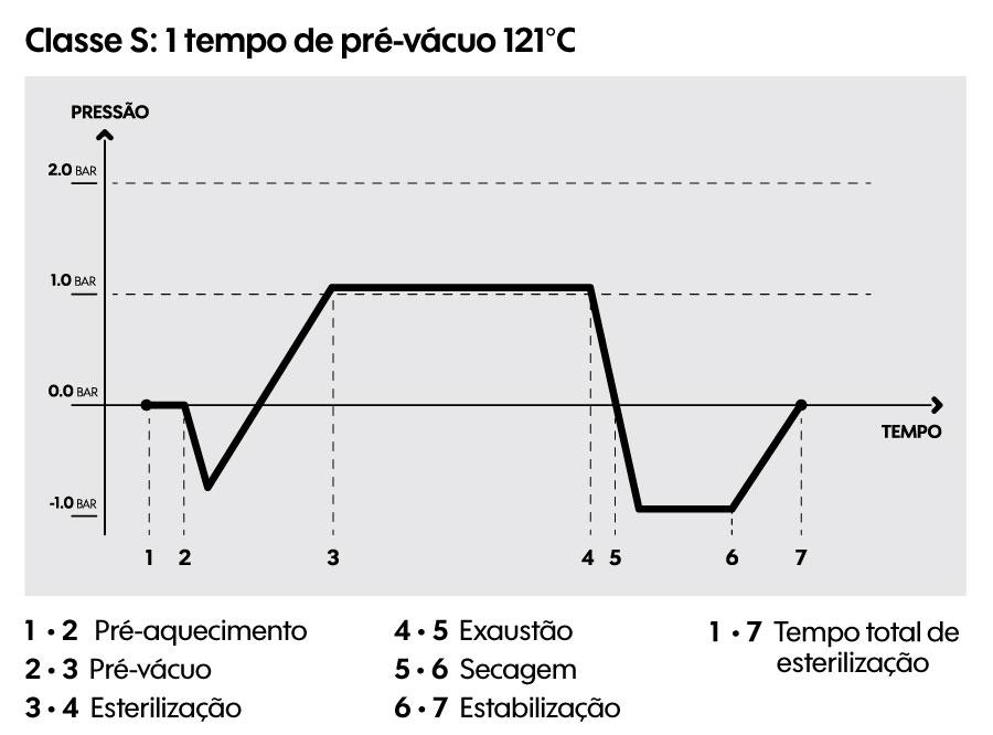Classe S: 121°C